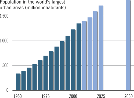 World database of large urban areas, 1950-2050