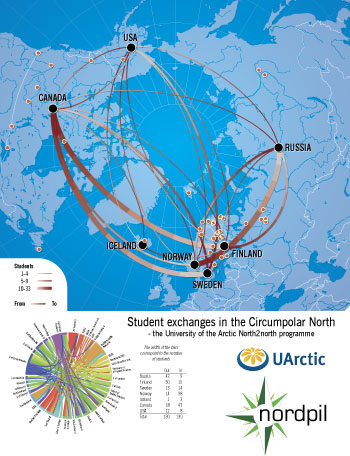 University of the Arctic student exchanges