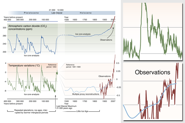 Historical trends in carbon dioxide concentrations and temperature, on a geological and recent time scale